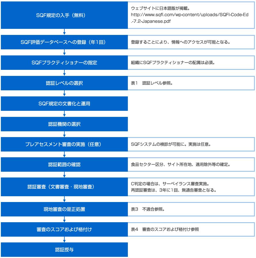 図1: 認証準備及び認証プロセス